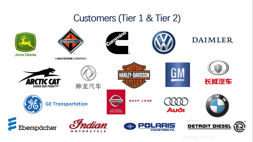 Customers  (Tier1 & Tier2)